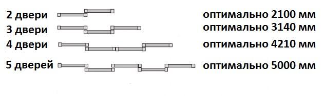 Какое число дверей может быть в лицевой панели